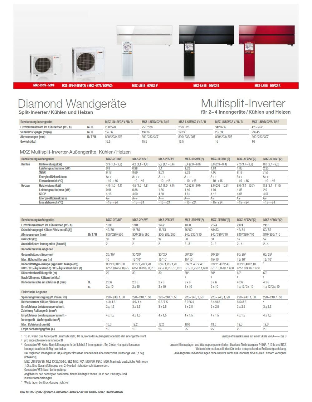 Klimageräte Mitsubishi Quadri Split 9+9+12+12 Btu Rubinroten