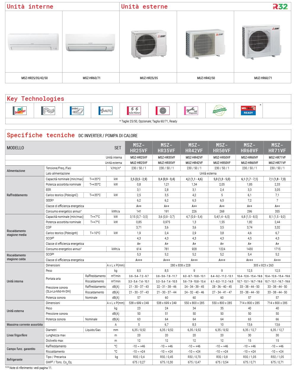 Klimageräte Mitsubishi Mono Split 9 Btu Weiß MUZ-HR25VF